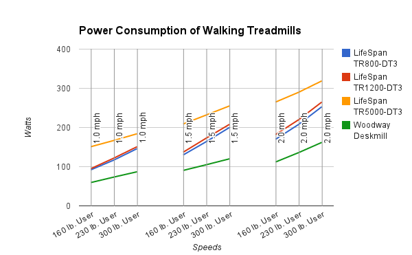 Power consumption chart Woody and LifeSpans