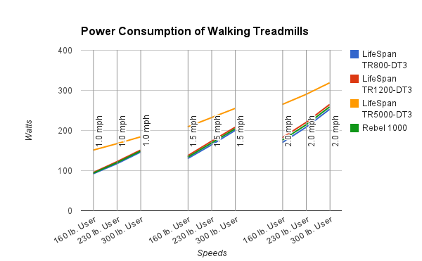 power consumption of LifeSpan Treadmill desks and Rebel 1000
