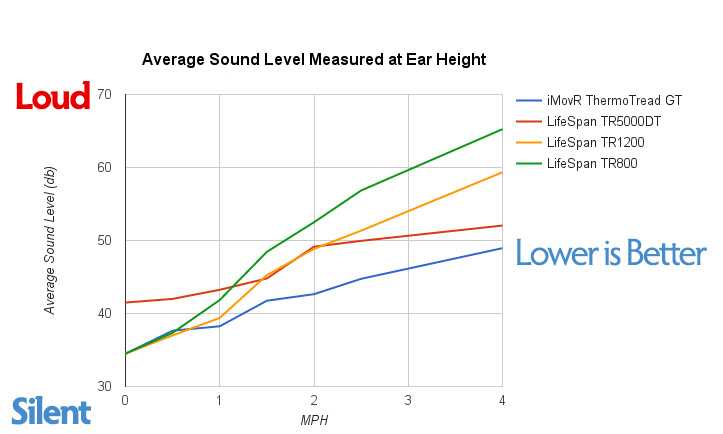 Noise Signature Comparison of ThermoTread GT vs LifeSpan TR1200 & TR5000