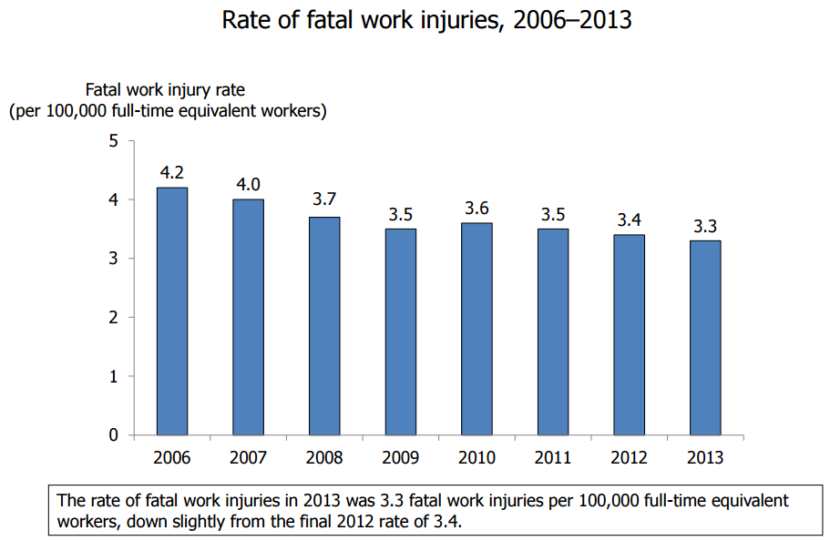 rate of fatalities from work related injuries in the US 2006-2013