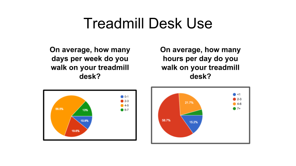 Treadmill Desk Usage pie charts